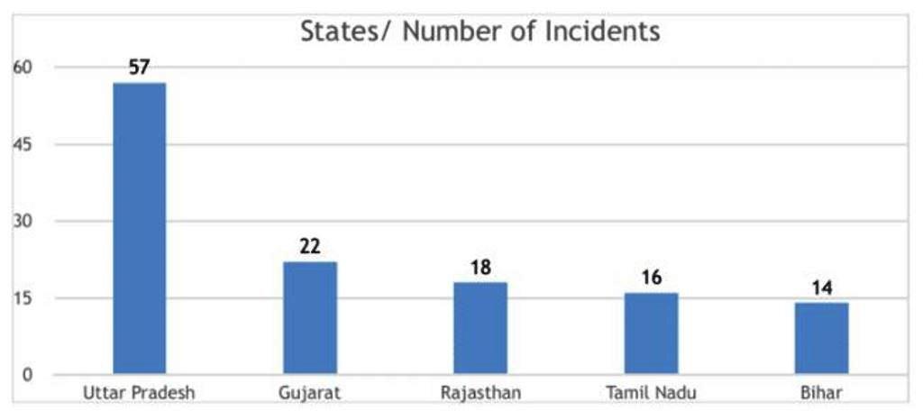 अमेनेस्टी इंडिया के अनुसार साल 2018 में घृणा अपराध के सबसे ज़्यादा 57 मामले उत्तर प्रदेश में सामने आए.