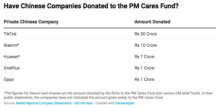 PM CARES Chinese doantion