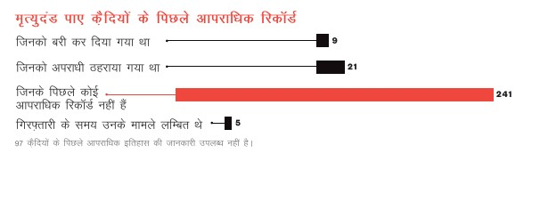 Death Penalty India Report 2