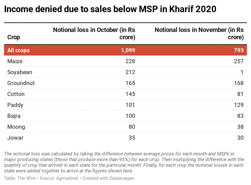 income-denied-due-to-sales-below-msp-in-kharif-2020
