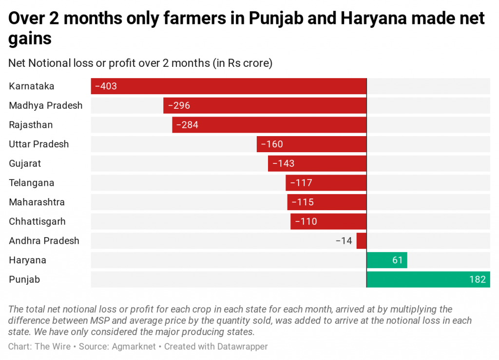 over-2-months-only-farmers-in-punjab-and-haryana-made-net-gains