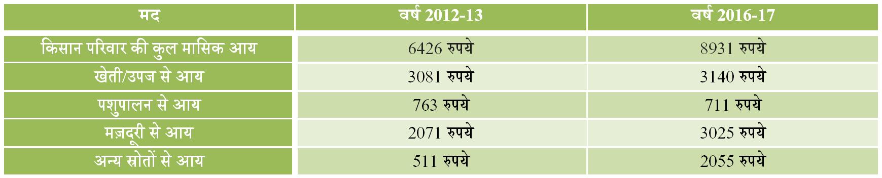 Farmers Index