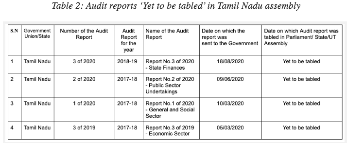 CAG reports