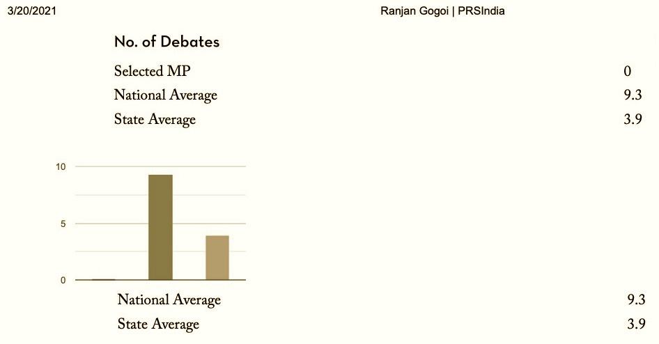 बीते एक साल में रंजन गोगोई ने राज्यसभा में हुई किसी भी बहस में हिस्सा नहीं लिया है. (साभार: पीआरएस)